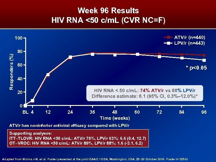 Week 96 Results HIV RNA <50 c/m. L (CVR NC=F) ATV/r (n=440) LPV/r (n=443)