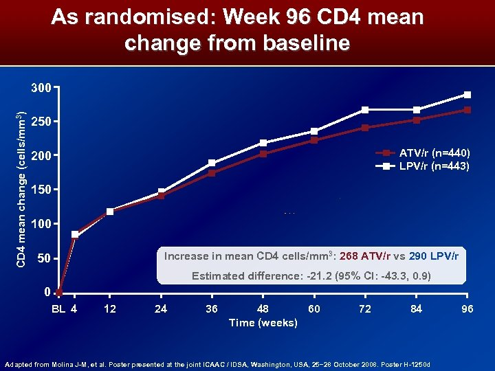 As randomised: Week 96 CD 4 mean change from baseline CD 4 mean change