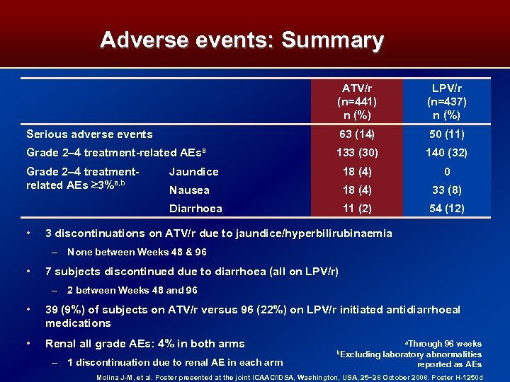 Adverse events: Summary ATV/r (n=441) n (%) LPV/r (n=437) n (%) Serious adverse events