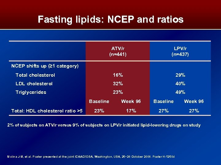 Fasting lipids: NCEP and ratios ATV/r (n=441) LPV/r (n=437) Total cholesterol 16% 29% LDL
