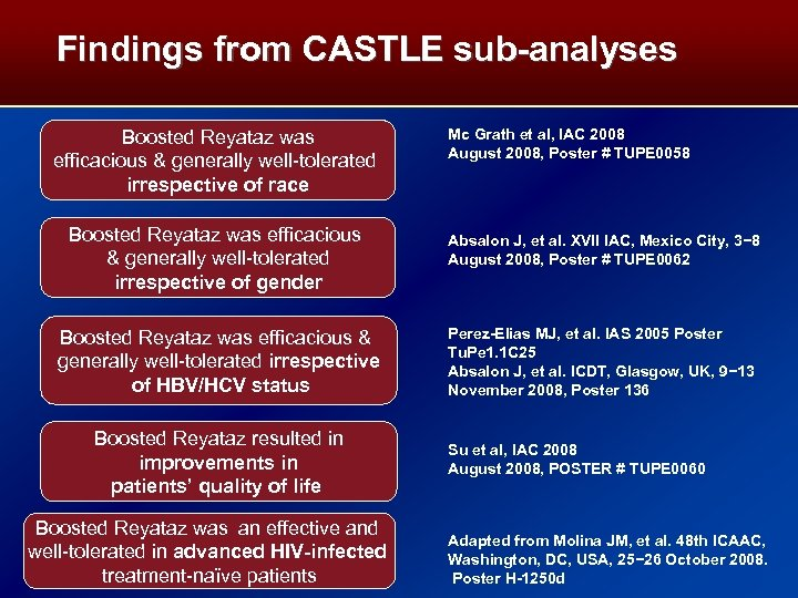 Findings from CASTLE sub-analyses Boosted Reyataz was efficacious & generally well-tolerated irrespective of race