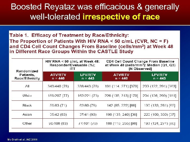 Boosted Reyataz was efficacious & generally well-tolerated irrespective of race 35 Mc Grath et