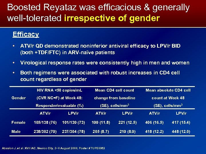 Boosted Reyataz was efficacious & generally well-tolerated irrespective of gender Efficacy • ATV/r QD