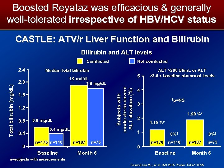 Boosted Reyataz was efficacious & generally well-tolerated irrespective of HBV/HCV status CASTLE: ATV/r Liver