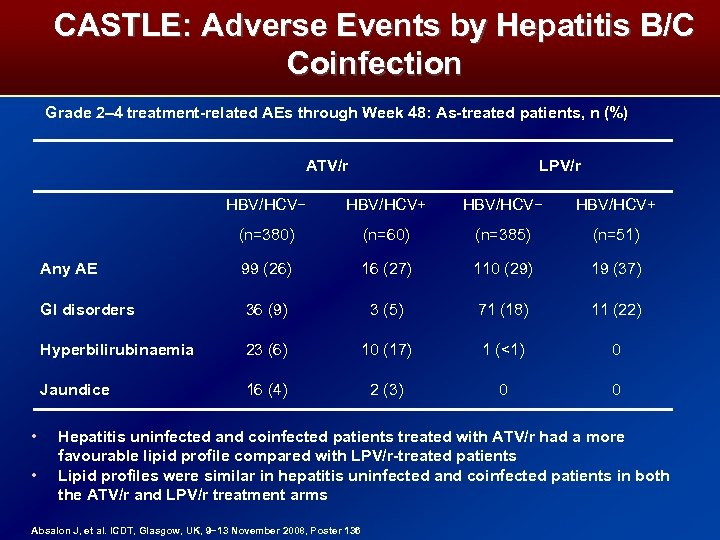 CASTLE: Adverse Events by Hepatitis B/C Coinfection Grade 2– 4 treatment-related AEs through Week