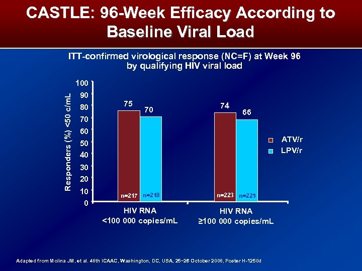 CASTLE: 96 -Week Efficacy According to Baseline Viral Load ITT-confirmed virological response (NC=F) at