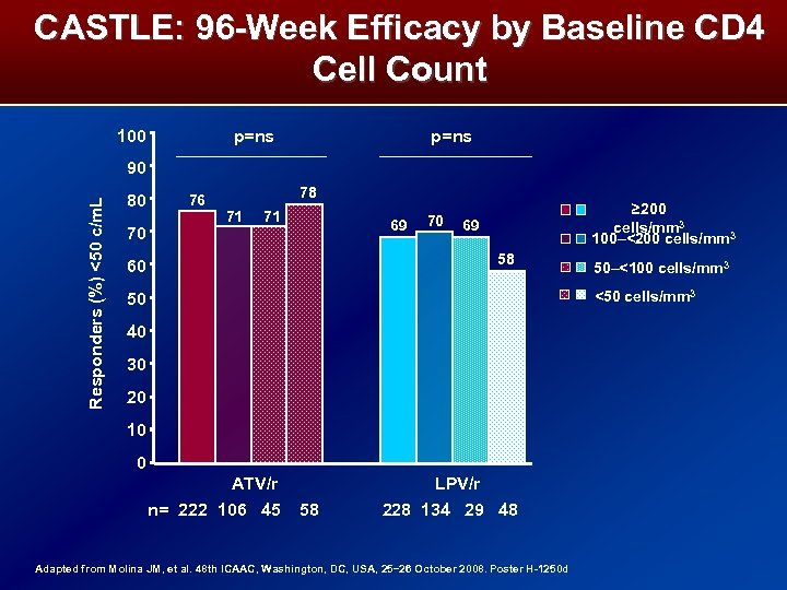 CASTLE: 96 -Week Efficacy by Baseline CD 4 Cell Count 100 p=ns Responders (%)