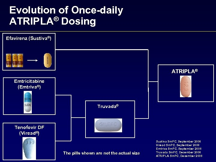 Evolution of Once-daily ATRIPLA® Dosing Efavirenz (Sustiva®) ATRIPLA® Emtricitabine (Emtriva®) Truvada® Tenofovir DF (Viread®)