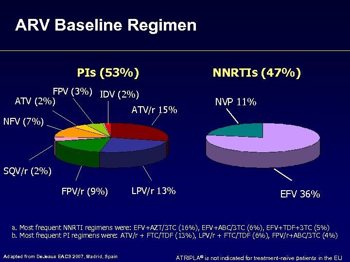ARV Baseline Regimen PIs (53%) NNRTIs (47%) FPV (3%) IDV (2%) ATV/r 15% NFV