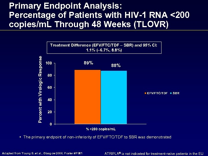 Primary Endpoint Analysis: Percentage of Patients with HIV-1 RNA <200 copies/m. L Through 48