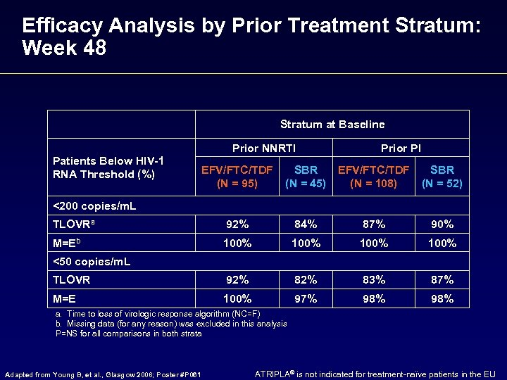 Efficacy Analysis by Prior Treatment Stratum: Week 48 Stratum at Baseline Prior NNRTI Patients