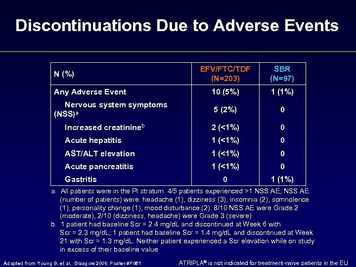 Discontinuations Due to Adverse Events EFV/FTC/TDF (N=203) SBR (N=97) Any Adverse Event 10 (5%)