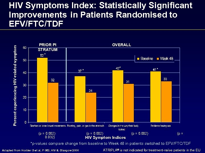 Percent experiencing HIV-related symptom HIV Symptoms Index: Statistically Significant Improvements in Patients Randomised to