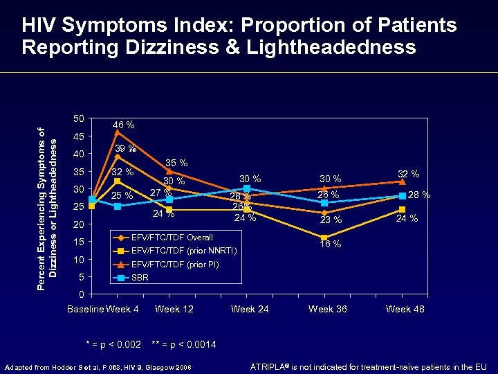 HIV Symptoms Index: Proportion of Patients Reporting Dizziness & Lightheadedness Percent Experiencing Symptoms of