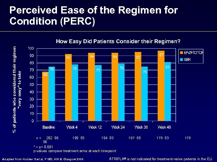 Perceived Ease of the Regimen for Condition (PERC) % of patients who considered their