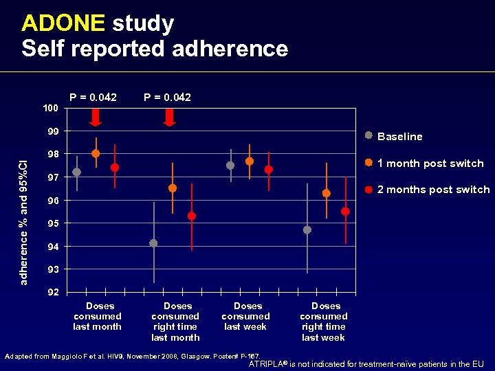 ADONE study Self reported adherence 100 P = 0. 042 adherence % and 95%CI