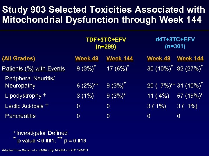 Study 903 Selected Toxicities Associated with Mitochondrial Dysfunction through Week 144 d 4 T+3