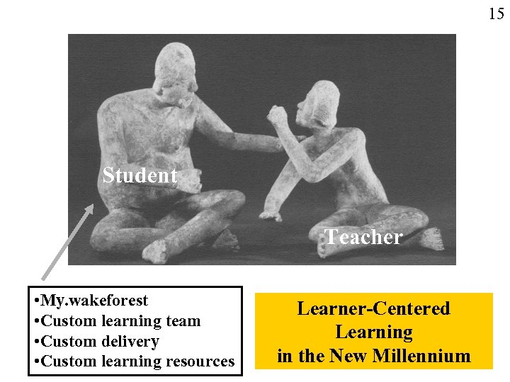 15 Student Teacher • My. wakeforest • Custom learning team • Custom delivery •