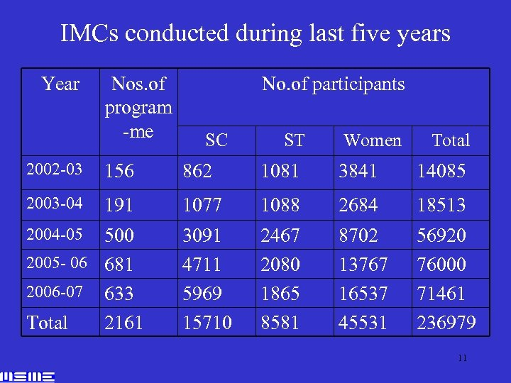 IMCs conducted during last five years Year Nos. of program -me No. of participants