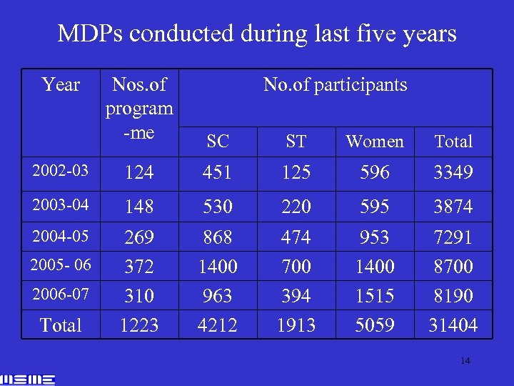 MDPs conducted during last five years Year Nos. of program -me SC ST Women