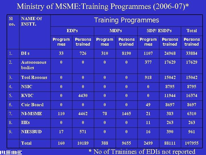 Ministry of MSME: Training Programmes (2006 -07)* Sl no. Training Programmes NAME Of INSTT.