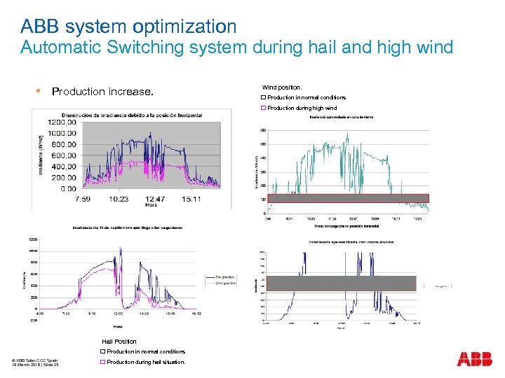ABB system optimization Automatic Switching system during hail and high wind § Production increase.