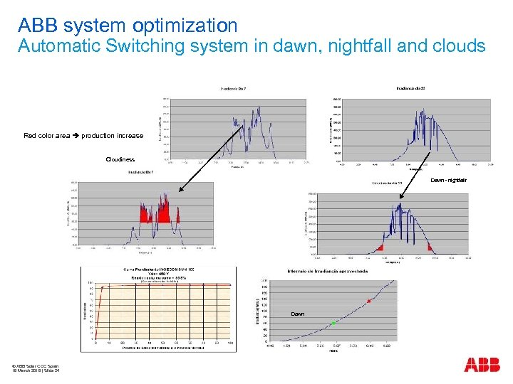 ABB system optimization Automatic Switching system in dawn, nightfall and clouds Red color area