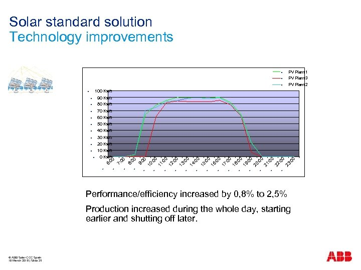 Solar standard solution Technology improvements 00 10 : 0 0 11 : 0 0