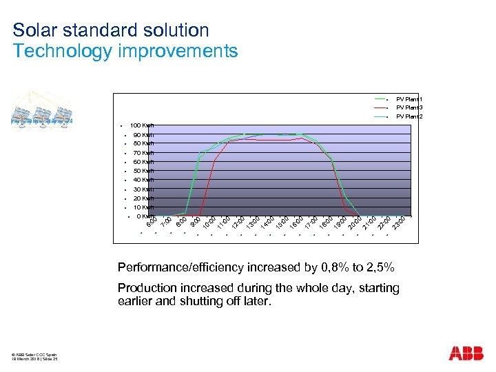 Solar standard solution Technology improvements 00 10 : 0 0 11 : 0 0