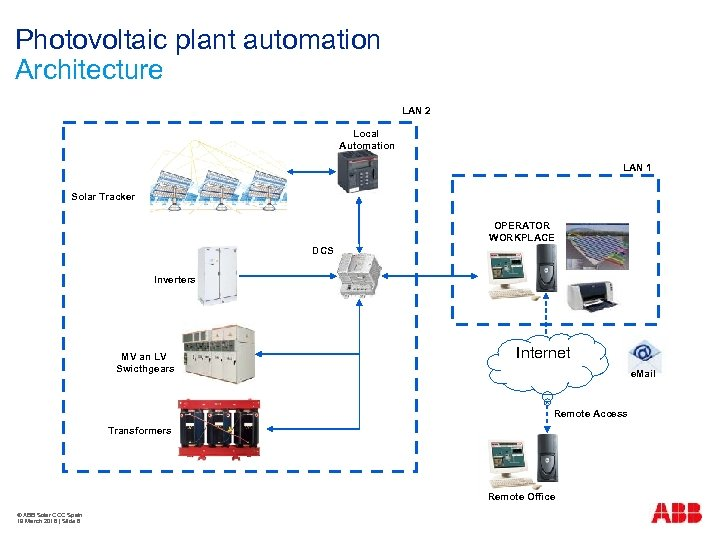 Photovoltaic plant automation Architecture LAN 2 Local Automation LAN 1 Solar Tracker OPERATOR WORKPLACE