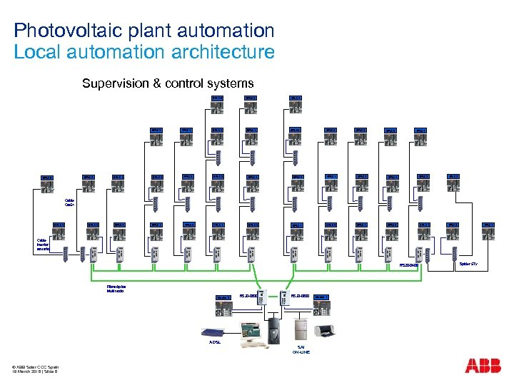 Photovoltaic plant automation Local automation architecture Supervision & control systems 6 PLC 5 8