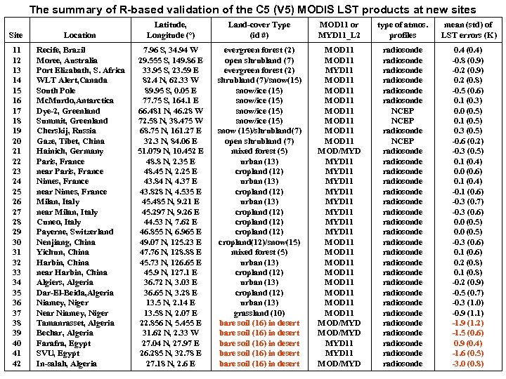 The summary of R-based validation of the C 5 (V 5) MODIS LST products