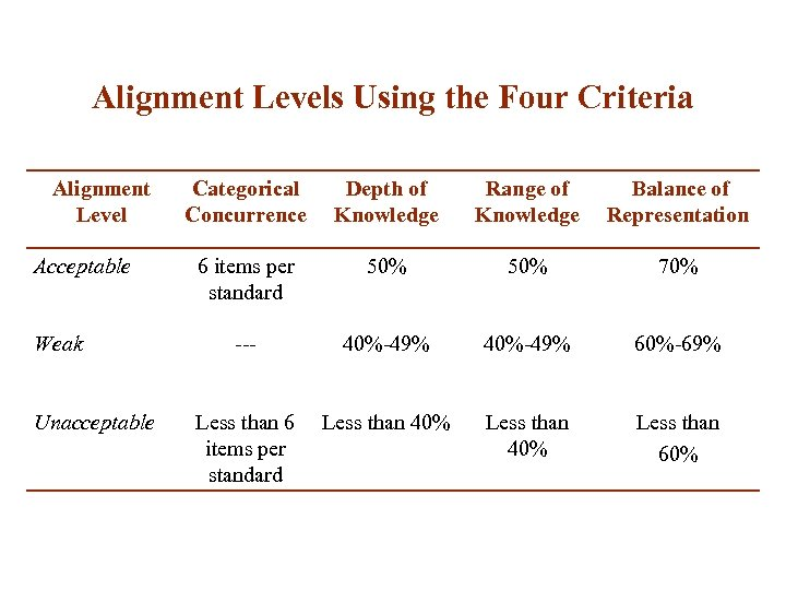 Alignment Levels Using the Four Criteria Alignment Level Acceptable Weak Unacceptable Categorical Concurrence Depth