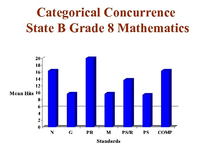 Categorical Concurrence State B Grade 8 Mathematics