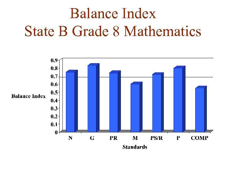 Balance Index State B Grade 8 Mathematics