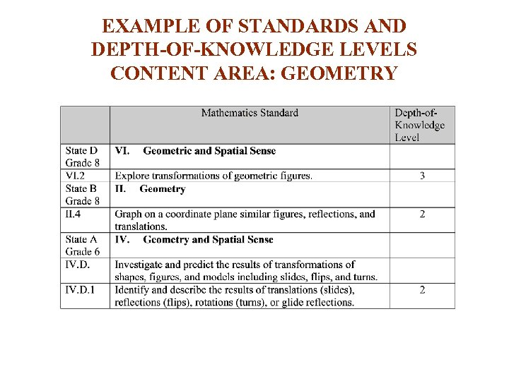 EXAMPLE OF STANDARDS AND DEPTH-OF-KNOWLEDGE LEVELS CONTENT AREA: GEOMETRY