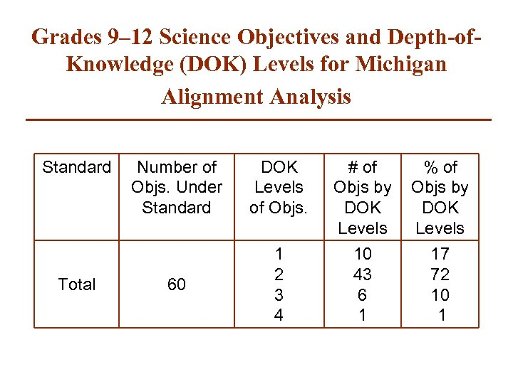 Grades 9– 12 Science Objectives and Depth-of. Knowledge (DOK) Levels for Michigan Alignment Analysis