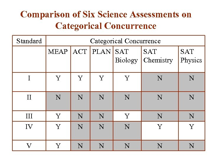 Comparison of Six Science Assessments on Categorical Concurrence Standard Categorical Concurrence MEAP ACT PLAN