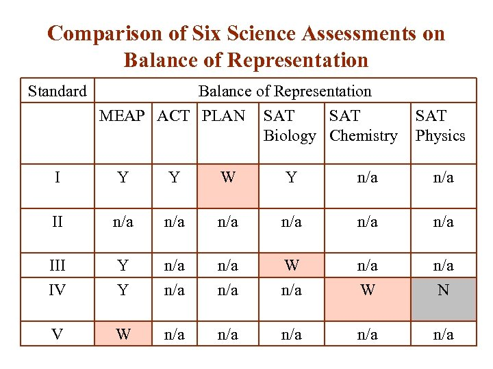 Comparison of Six Science Assessments on Balance of Representation Standard Balance of Representation MEAP