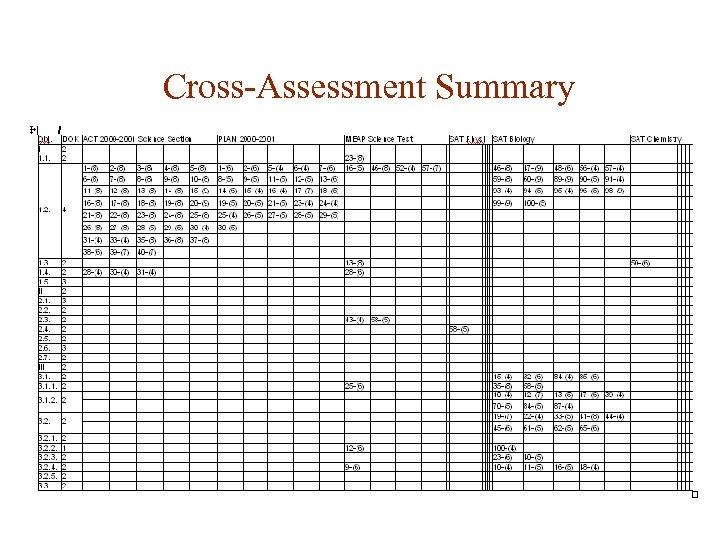 Cross-Assessment Summary