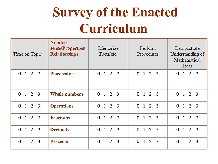 Survey of the Enacted Curriculum Number sense/Properties/ Relationships Memorize Facts/etc. Perform Procedures Demonstrate