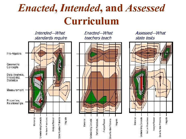 Enacted, Intended, and Assessed Curriculum Intended—What standards require Enacted—What teachers teach Assessed—What state tests