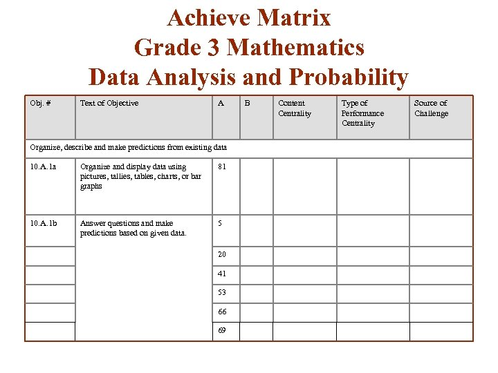 Achieve Matrix Grade 3 Mathematics Data Analysis and Probability Obj. # Text of Objective