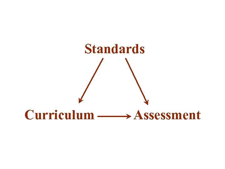 Standards Curriculum Assessment