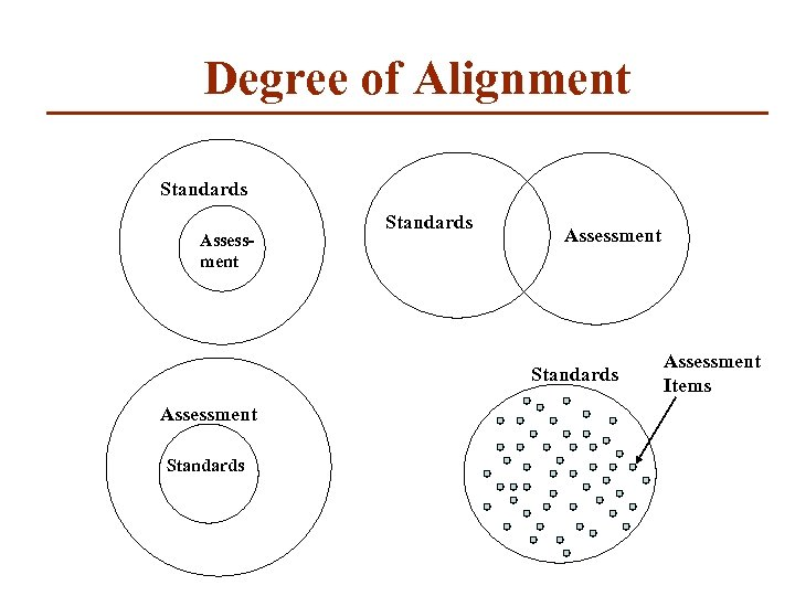 Degree of Alignment Standards Assessment Items