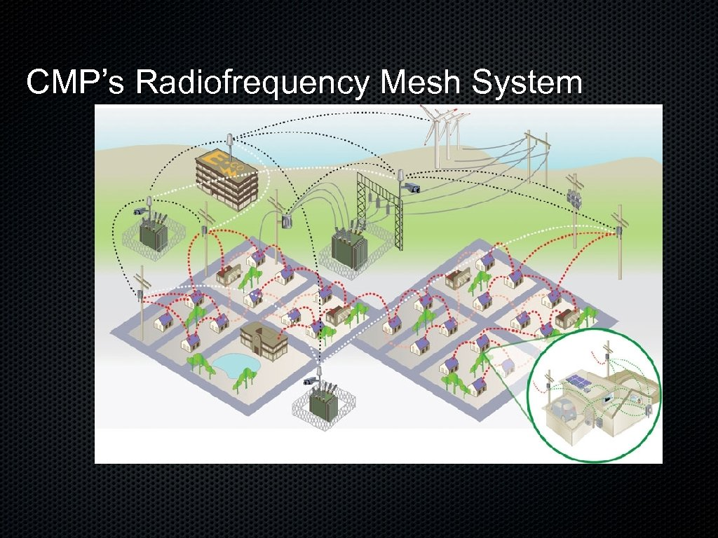 CMP's Radiofrequency Mesh System
