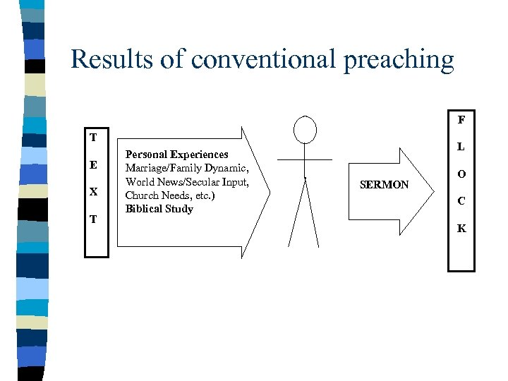 Results of conventional preaching F T E X T Personal Experiences Marriage/Family Dynamic, World