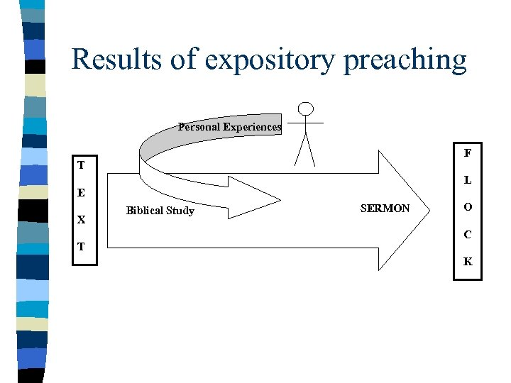 Results of expository preaching Personal Experiences F T L E X T Biblical Study