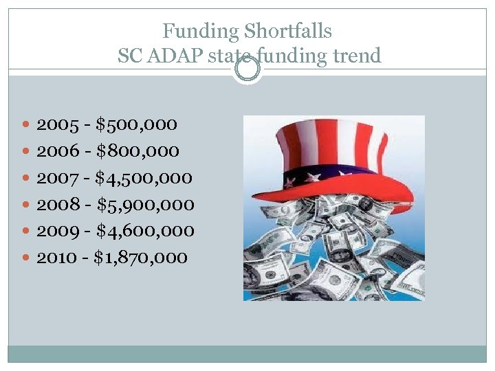 Funding Shortfalls SC ADAP state funding trend 2005 - $500, 000 2006 - $800,