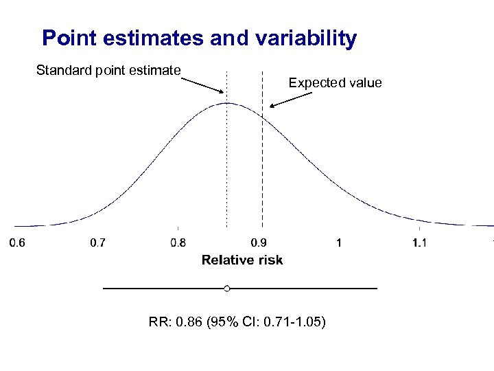Point estimates and variability Standard point estimate Expected value RR: 0. 86 (95% CI: